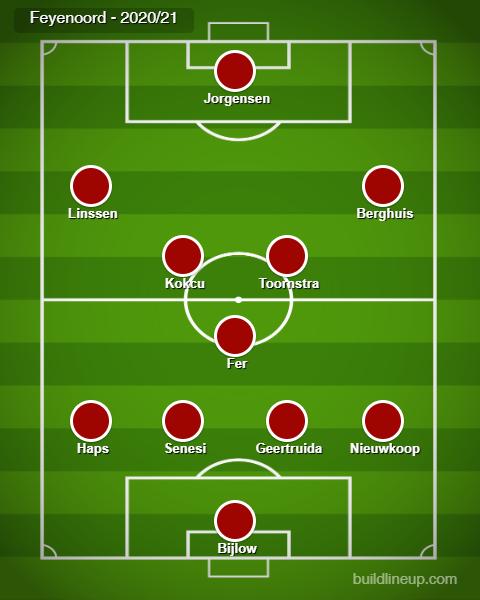 Feyenoord - 2020.21